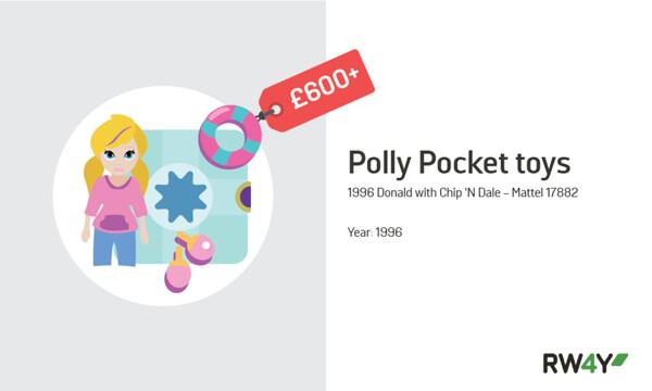 Polly Pocket toys value graphic RW4Y
