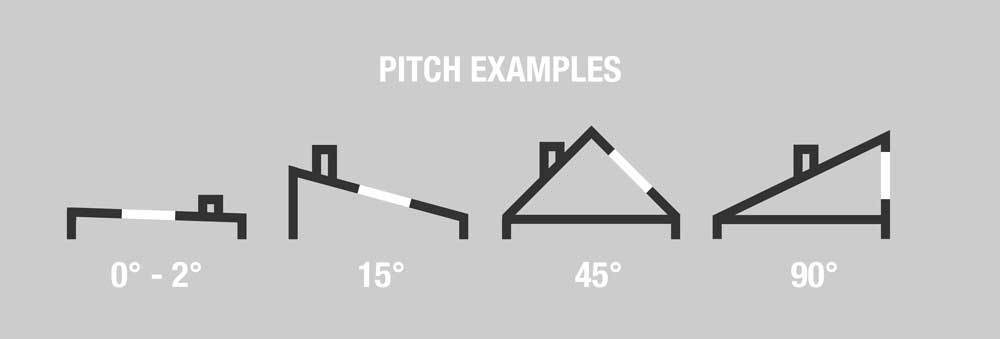 Roof window pitch explained